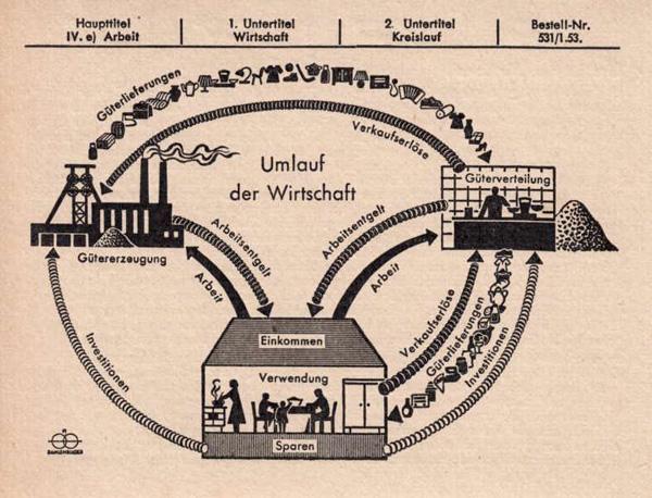 Umlauf der Wirtschaft (1953)